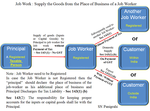 Job Work- Supply the Good from the pace of Business of a Job Worker