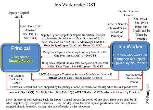 Job Work Provisions Under Gst Taxguru