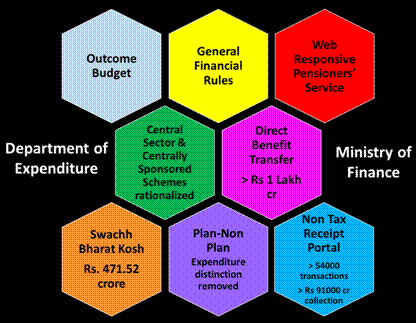 Key Initiatives of Department of Expenditure, Ministry of Finance