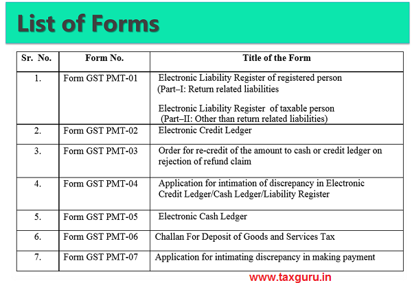 LIst of Forms Related to GST Payment