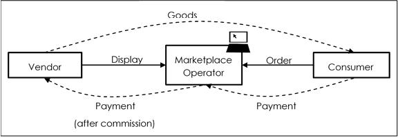 Market Place Operator