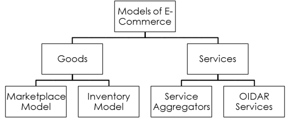 Models of E-Commerce