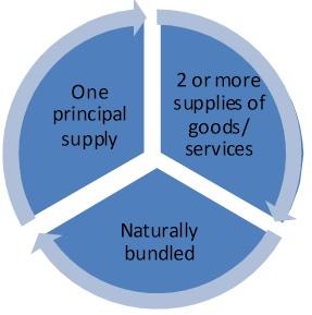 Principal supply under GST
