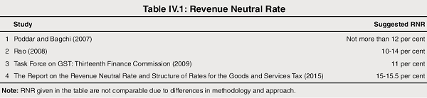 Revenue Neutral Rate