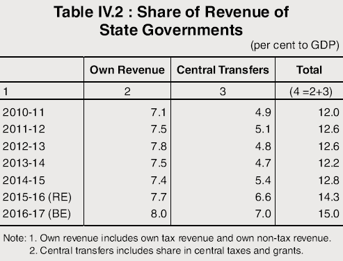 Share of Revenue of State Governments