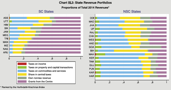 State Revenue Portfollos
