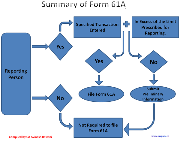Summary of Form 1A