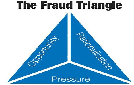 what you need to know about accounting fraud and fraud triangle. Black Bedroom Furniture Sets. Home Design Ideas