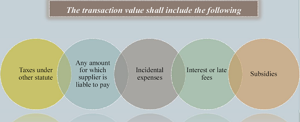 Transaction Value