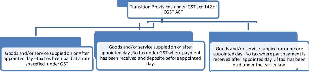 Transition Provision under GST