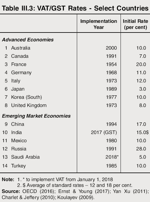 VAT GST Rates
