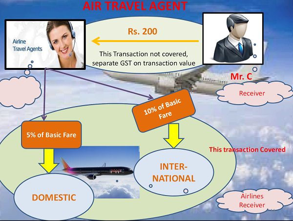 Air Travell Agent