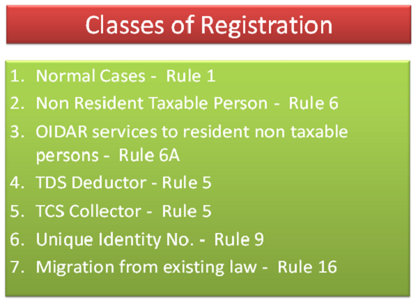 Classes of Registration