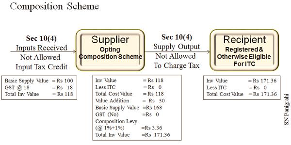 Composition Scheme II
