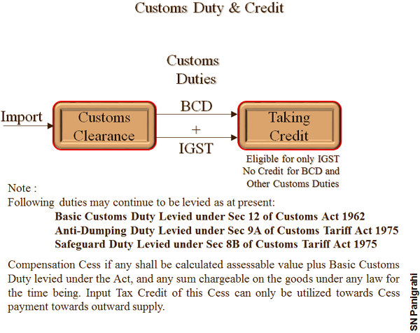 Custom Duty & Credit