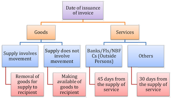 Date of issuance of invoice