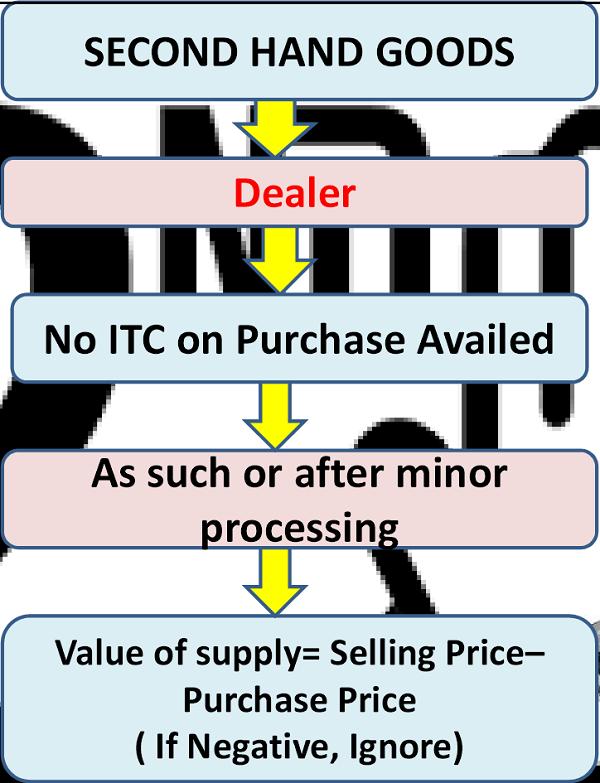 Dealer Chain