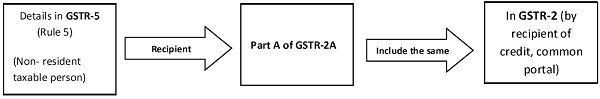 Details in GSTR-5 (Rules 5)