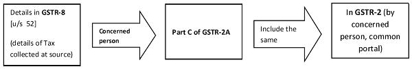 Details in GSTR-8 (us 52)
