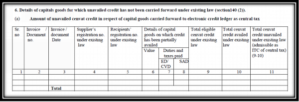 Details of capital goods