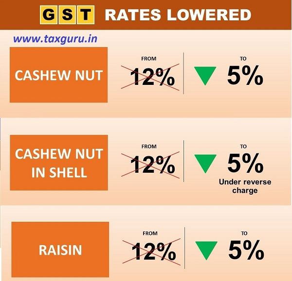 Enjoy your dry fruits, GST rates on Cashew nut in Shell, Cashew nut and Raisin reduced from 12% to 5%