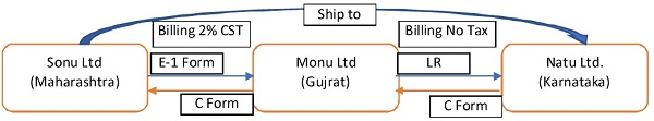 GST-Bill to – Ship to transactions in Current regime