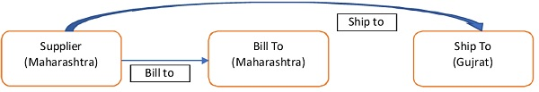 GST Bill to – Ship to model