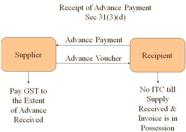 GST- Receipt of Advance Payment Section 31(3)(d)
