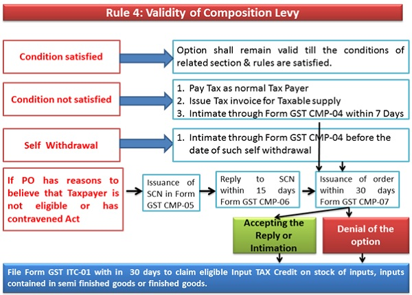GST- Rule 4 Validity of Composition Levy