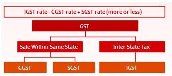 IGST, CGST, SGST rate