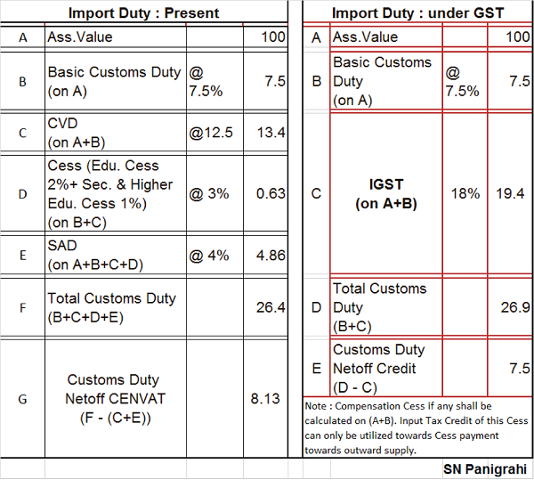 Import of Goods under GST