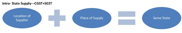 Intra- State Supply---CGST+SGST