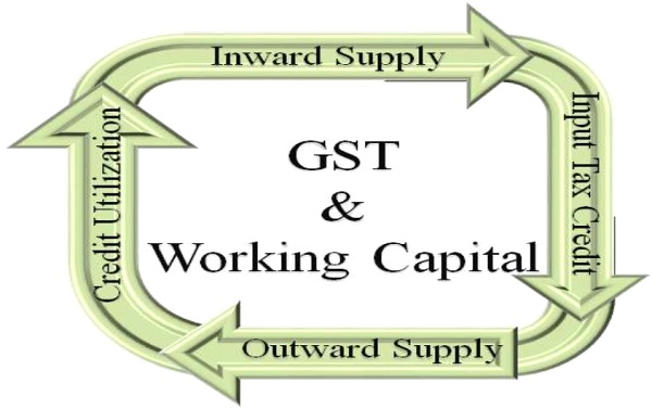 Inwars Supply - GST and Working Capital