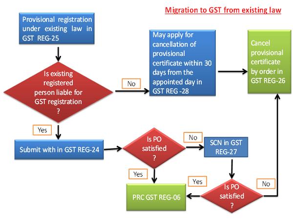 Migration to gst