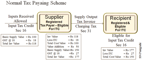 Normal Tax paying Scheme