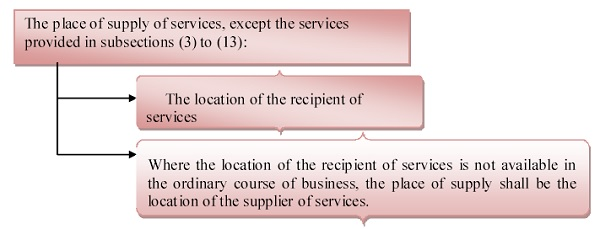 Place of supply of services where location of supplier or location of recipient is outside India