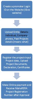 Registration on MahaRERA Portal
