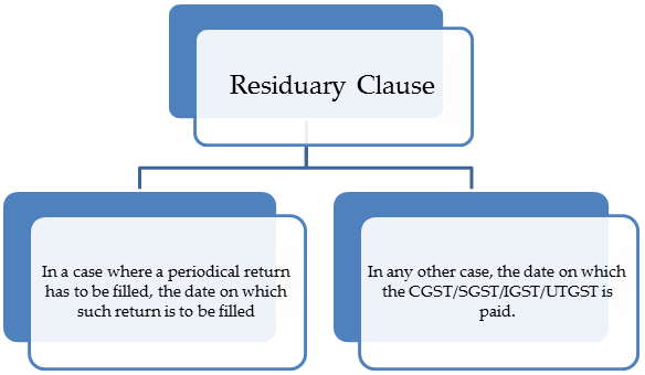 Residuary Clause