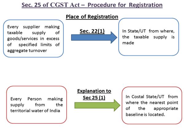 Sec.25 of CGST Act