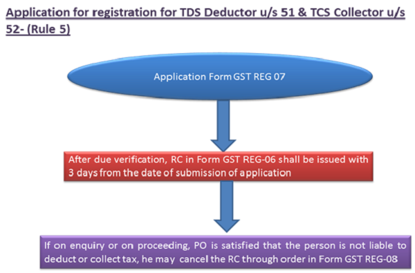 TDS Deducation