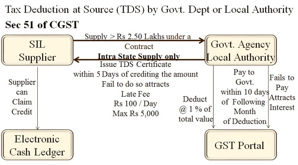 Tax Deduction at Source (TDS) by Govt. Dept or Local Authority