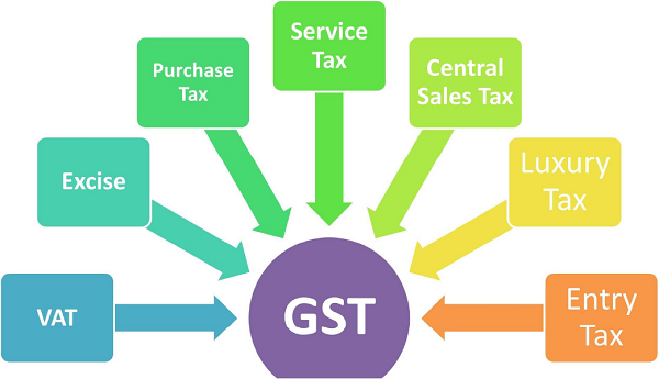 PPT on GST I... Goods And Service Tax