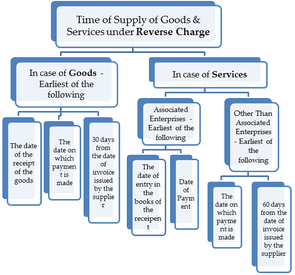 Time of Supply of GST under Reverse Charge