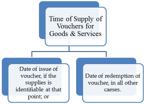 Time of Supply of Vouchhers for Goods & Services