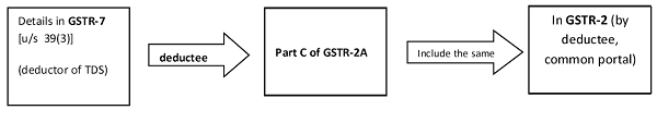 details in GSTR-7 us 39(3)