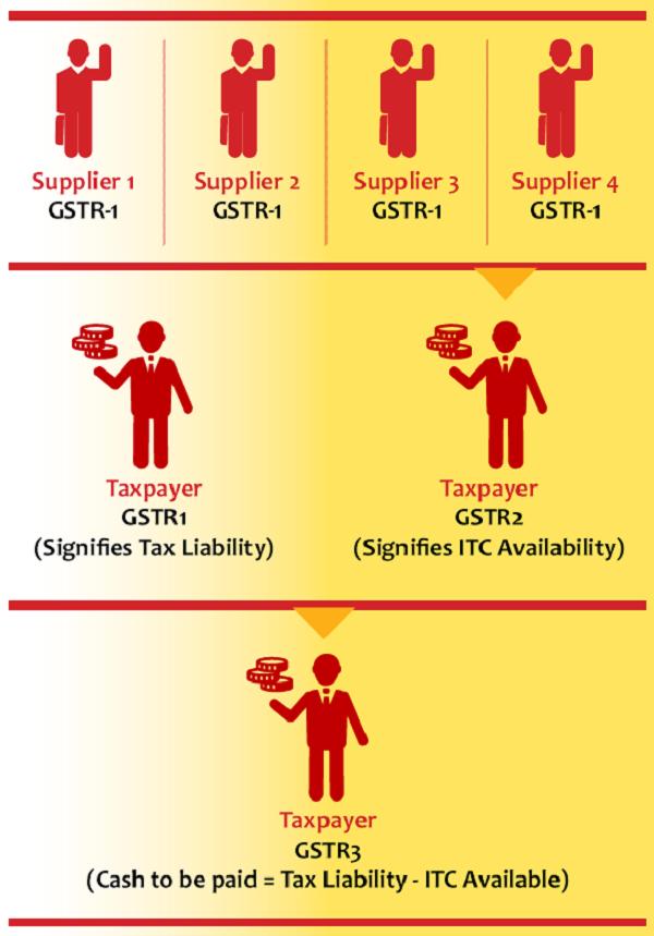 supplier GSTR