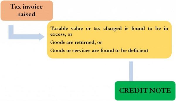 Credit Note under GST