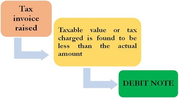Debit Note Under GST