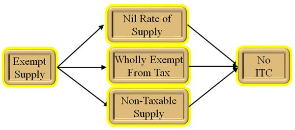 Exempt Supply