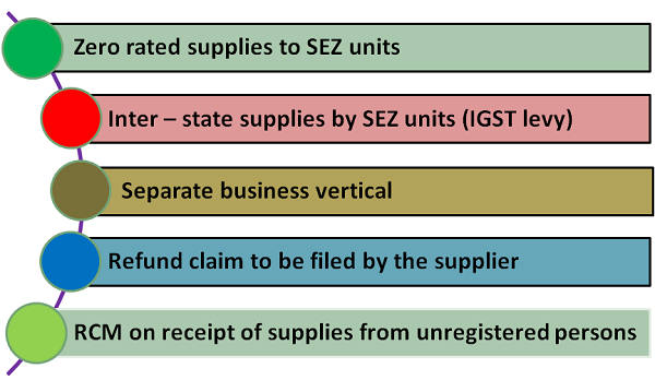 GST – SEZ Orientation